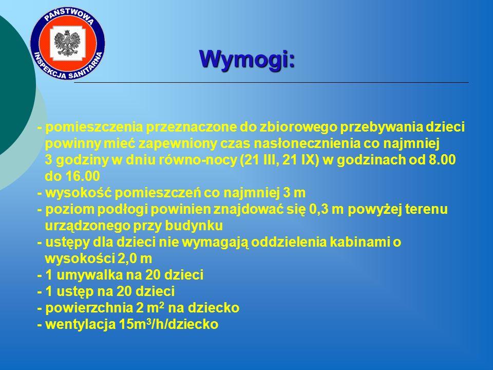 Wymogi: