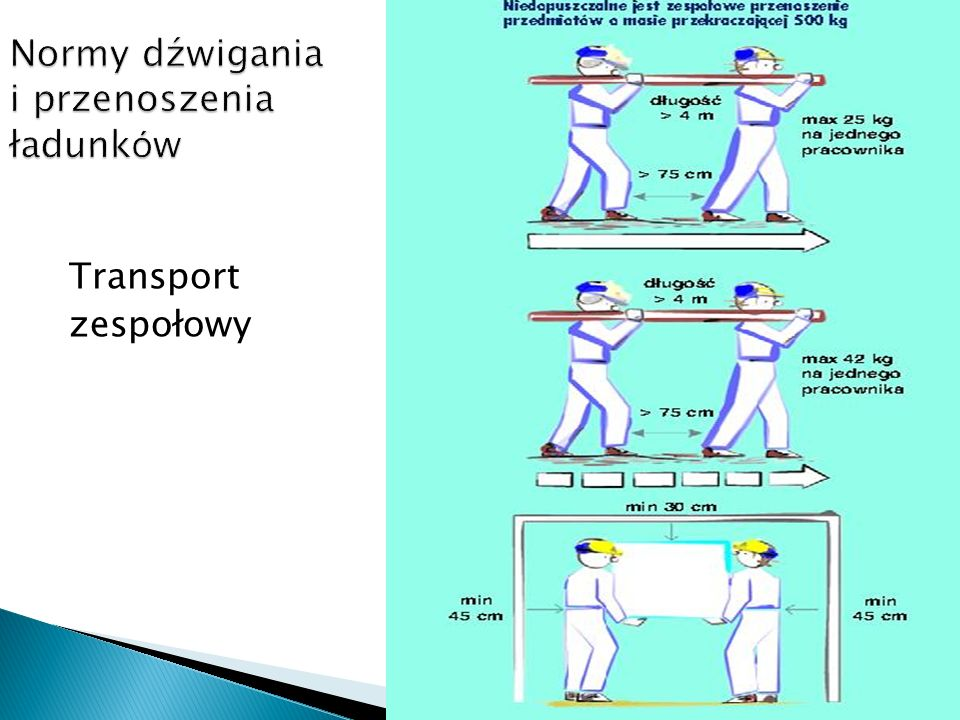 Normy dźwigania i przenoszenia ładunków