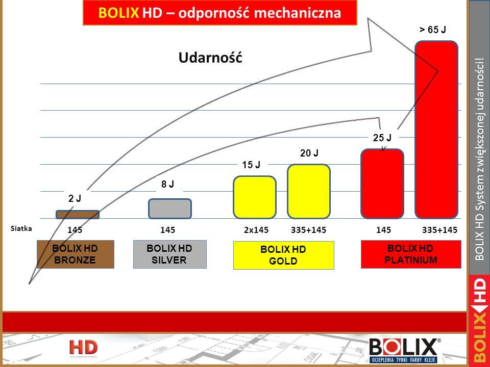 BOLIX HD – odporność mechaniczna