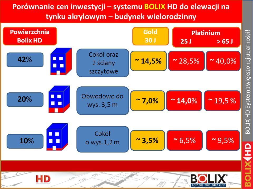 Porównanie cen inwestycji – systemu BOLIX HD do elewacji na tynku akrylowym – budynek wielorodzinny