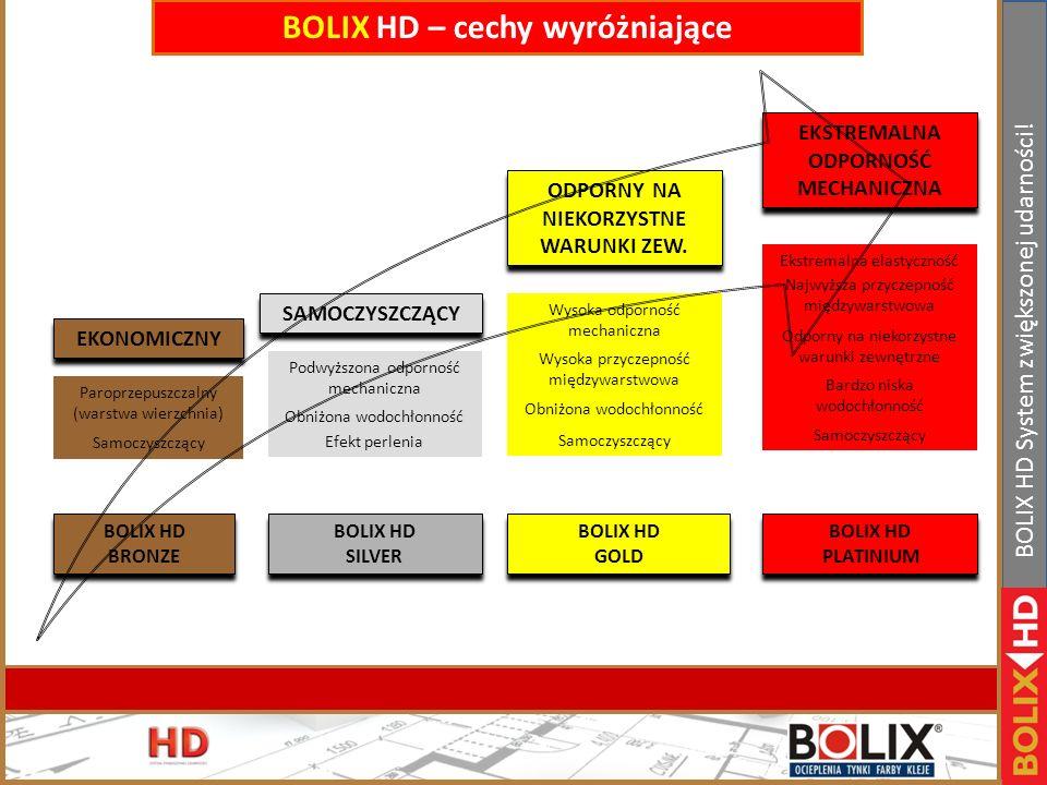 BOLIX HD – cechy wyróżniające