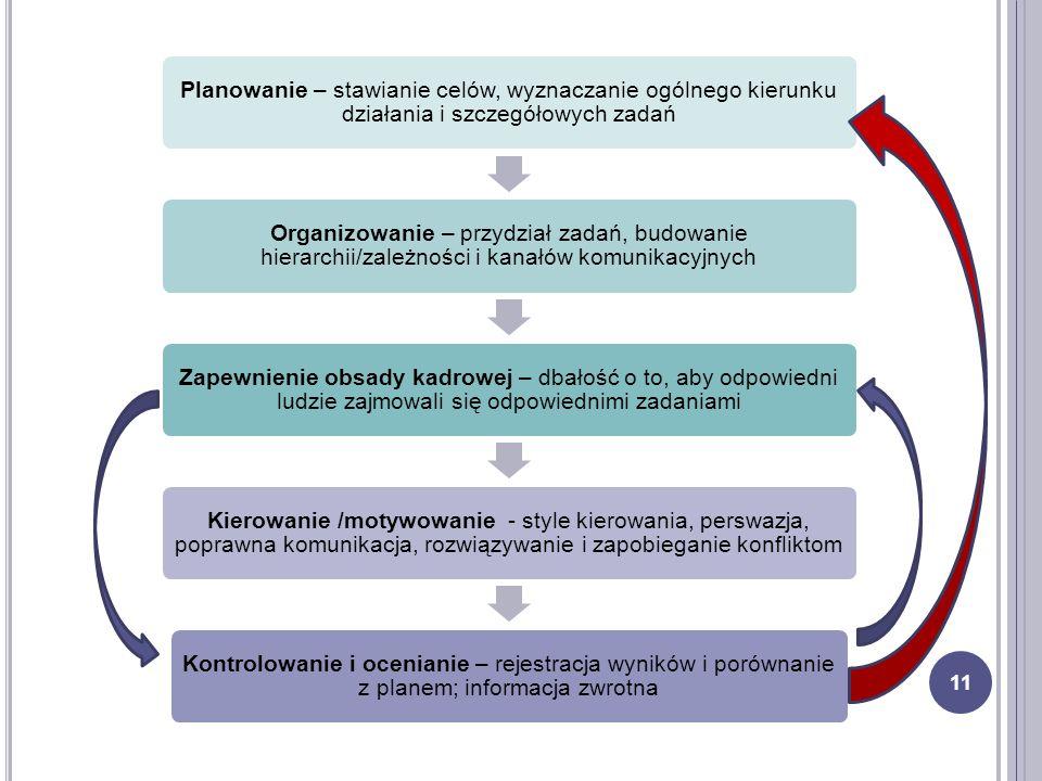 Planowanie – stawianie celów, wyznaczanie ogólnego kierunku działania i szczegółowych zadań