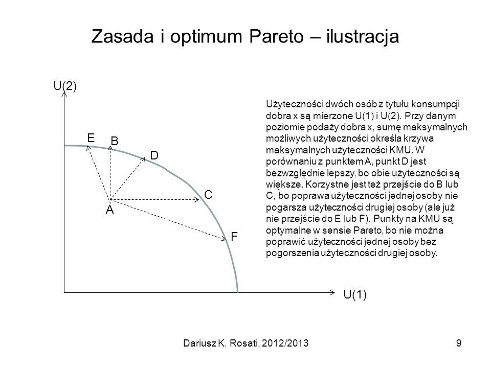 Zasada i optimum Pareto – ilustracja