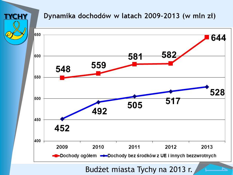 Budżet miasta Tychy na 2013 r.