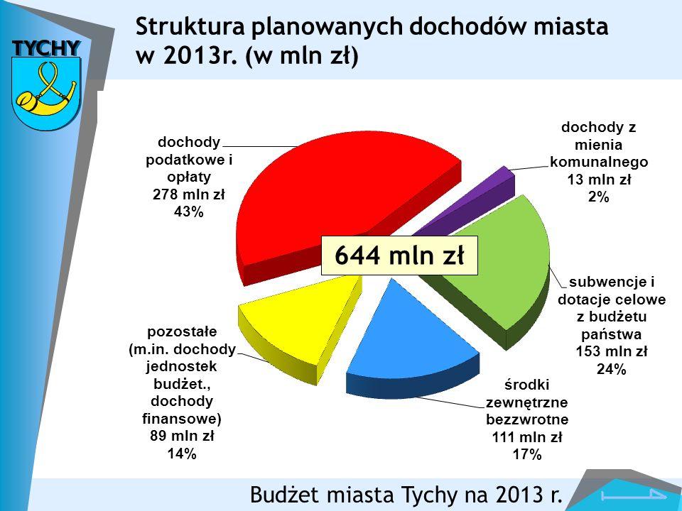 644 mln zł Struktura planowanych dochodów miasta w 2013r. (w mln zł)