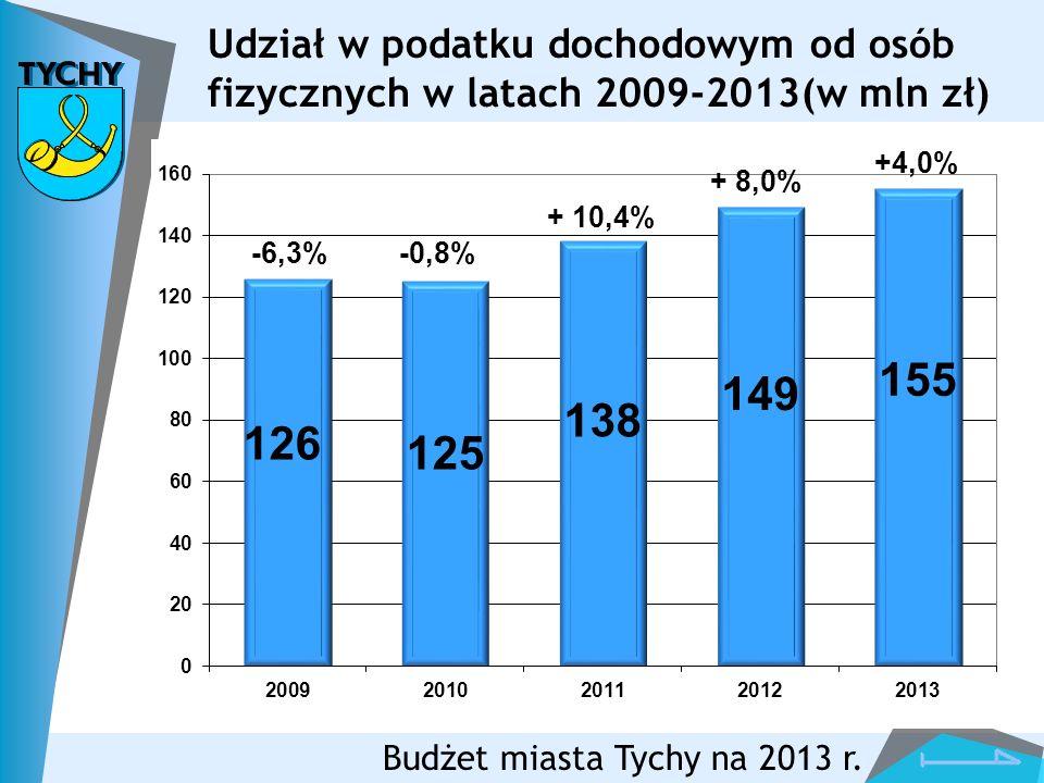 Udział w podatku dochodowym od osób fizycznych w latach 2009-2013(w mln zł)