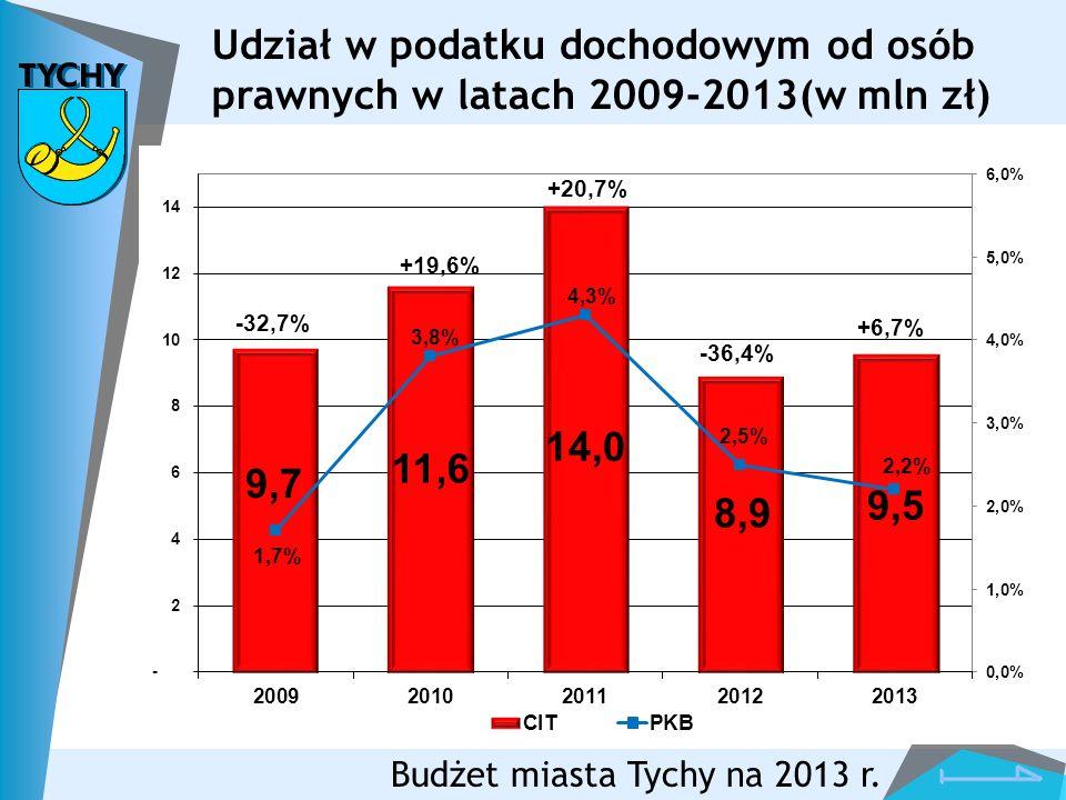 Udział w podatku dochodowym od osób prawnych w latach 2009-2013(w mln zł)