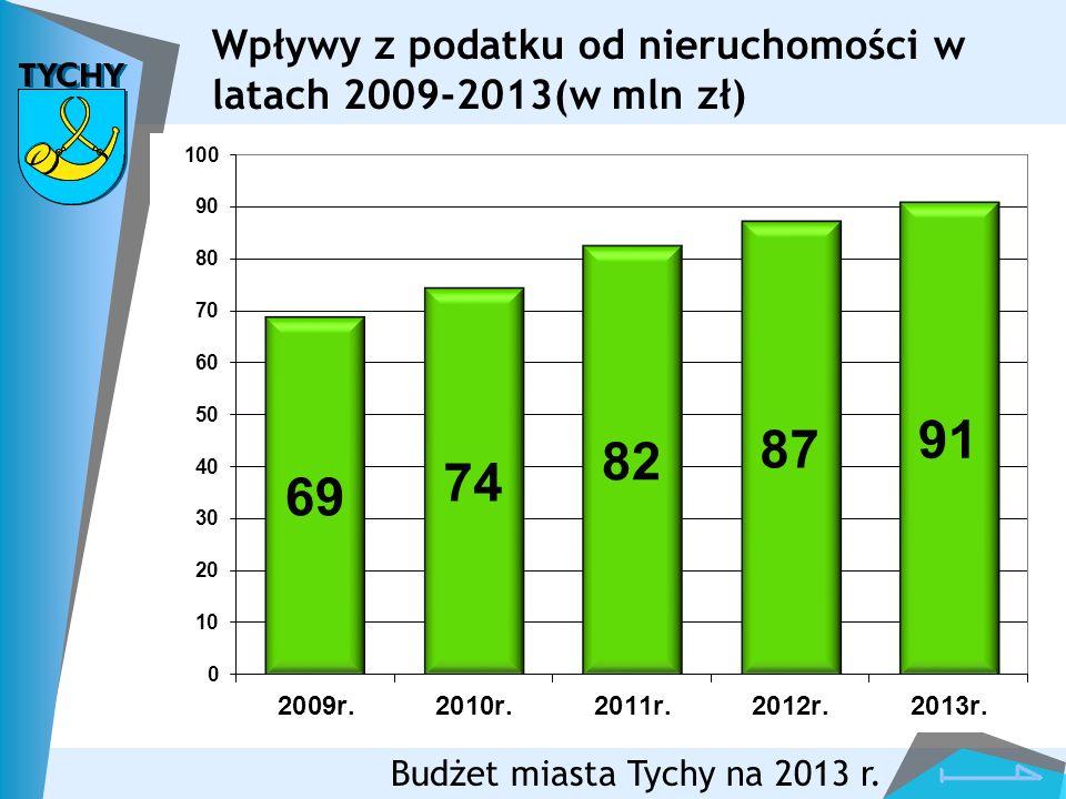 Wpływy z podatku od nieruchomości w latach 2009-2013(w mln zł)