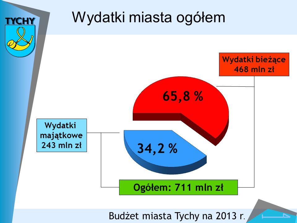 Wydatki miasta ogółem 65,8 % 34,2 % Ogółem: 711 mln zł