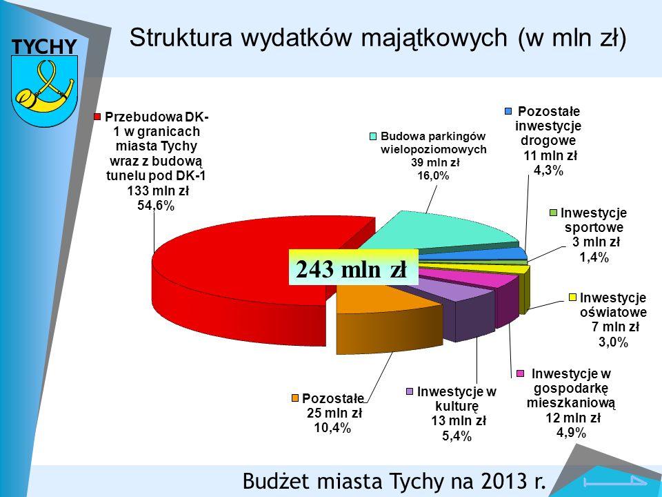 Struktura wydatków majątkowych (w mln zł)