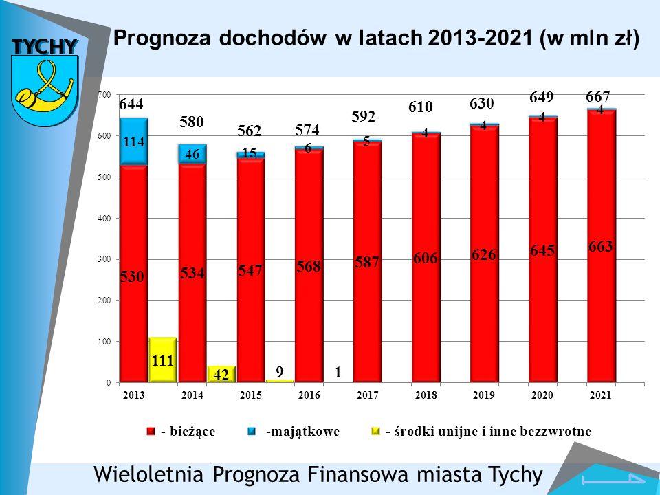 Prognoza dochodów w latach 2013-2021 (w mln zł)