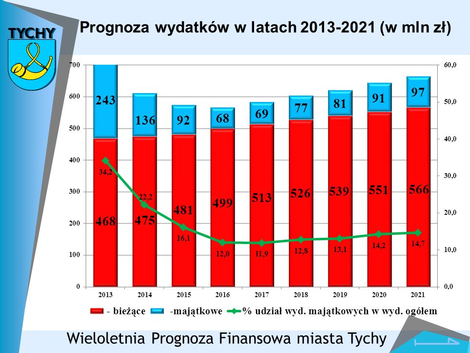 Prognoza wydatków w latach 2013-2021 (w mln zł)
