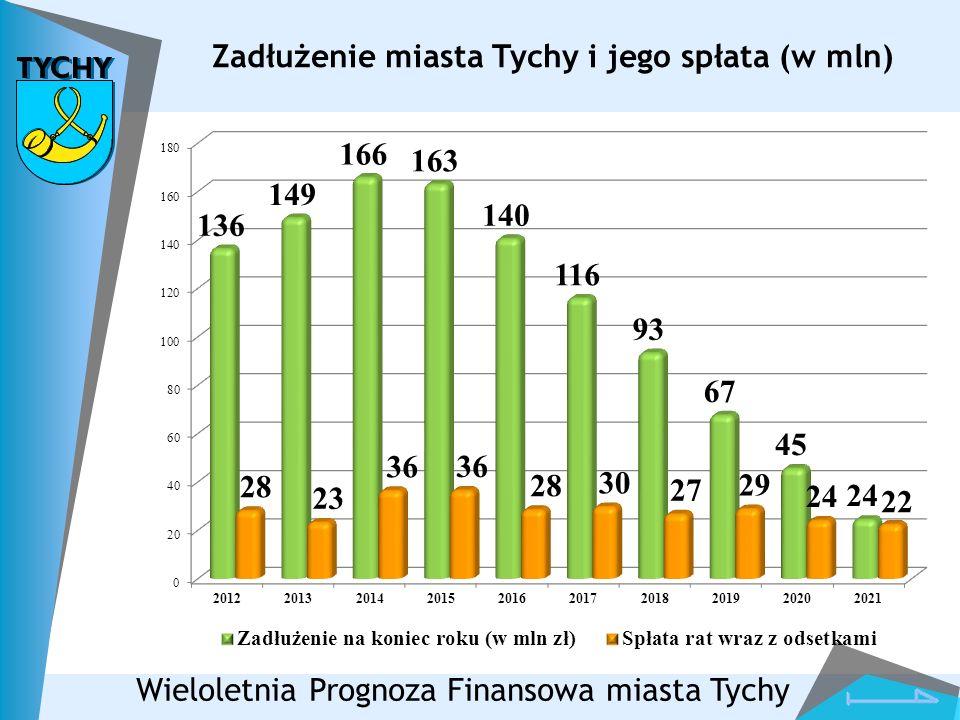 Zadłużenie miasta Tychy i jego spłata (w mln)