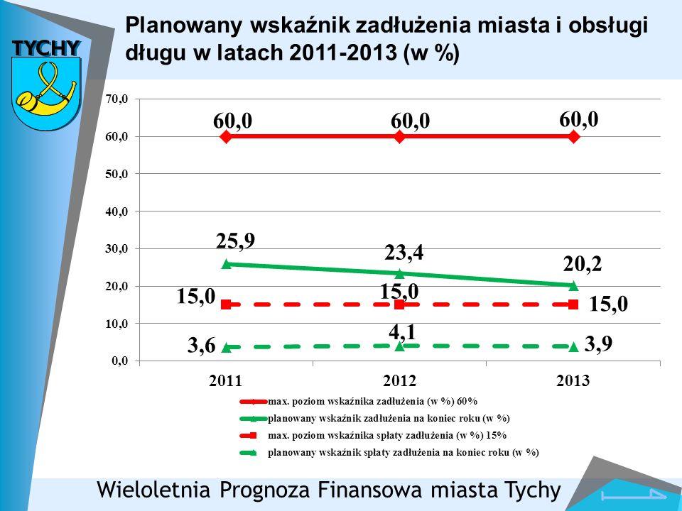 Planowany wskaźnik zadłużenia miasta i obsługi długu w latach 2011-2013 (w %)