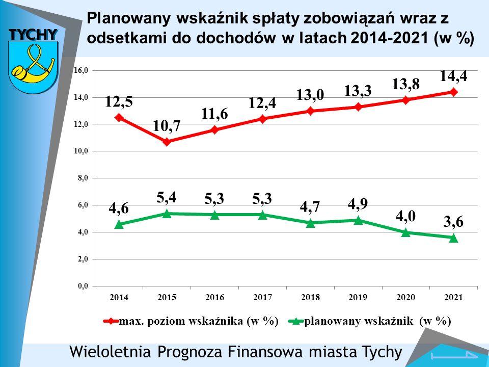 Planowany wskaźnik spłaty zobowiązań wraz z odsetkami do dochodów w latach 2014-2021 (w %)