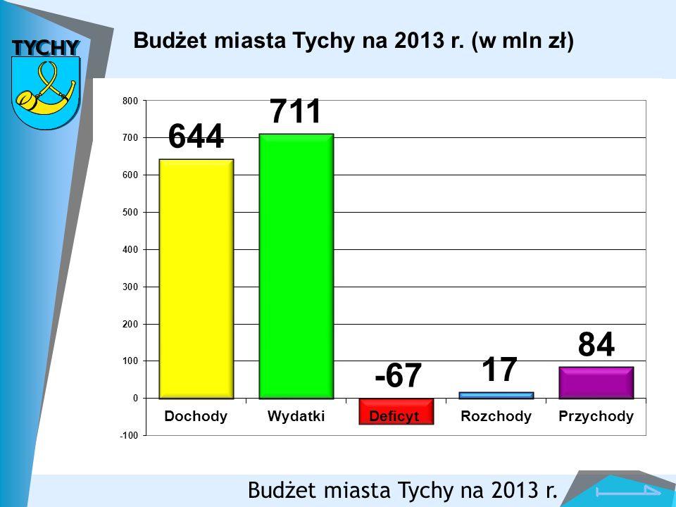 Budżet miasta Tychy na 2013 r. (w mln zł)