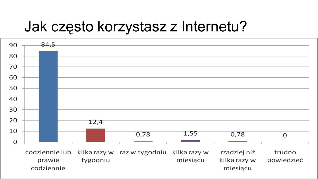 Jak często korzystasz z Internetu