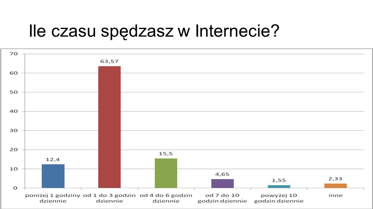 Ile czasu spędzasz w Internecie