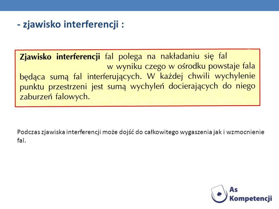 - zjawisko interferencji :