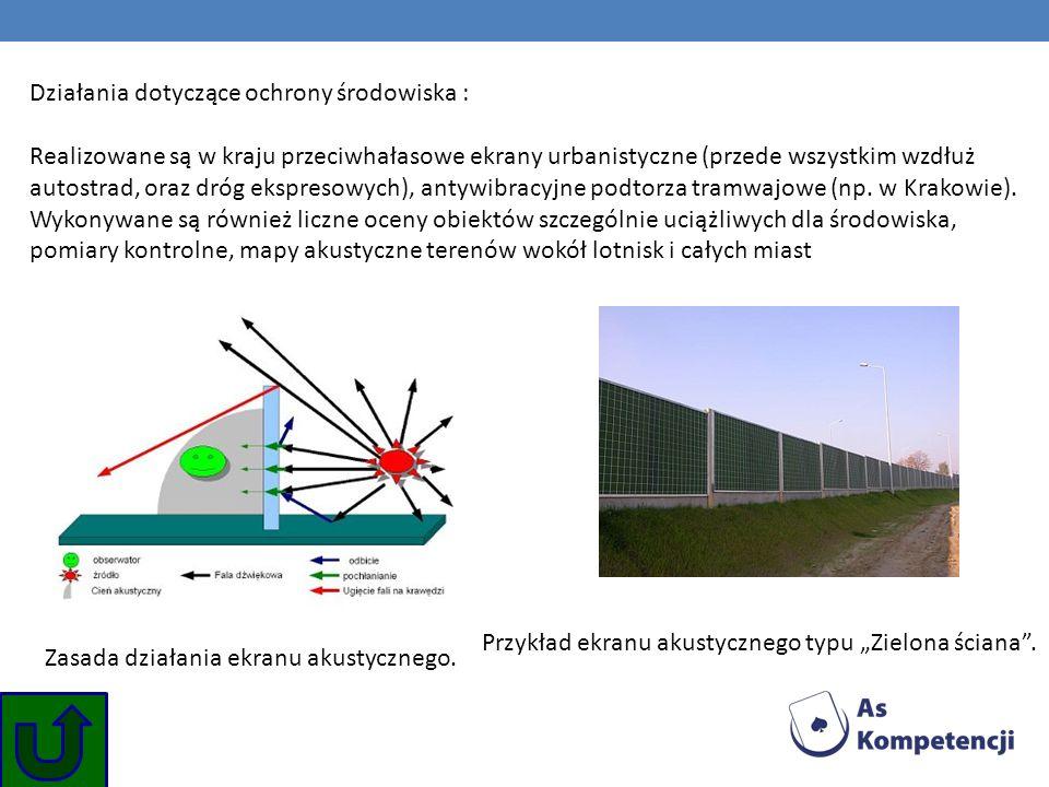 Działania dotyczące ochrony środowiska : Realizowane są w kraju przeciwhałasowe ekrany urbanistyczne (przede wszystkim wzdłuż autostrad, oraz dróg ekspresowych), antywibracyjne podtorza tramwajowe (np. w Krakowie). Wykonywane są również liczne oceny obiektów szczególnie uciążliwych dla środowiska, pomiary kontrolne, mapy akustyczne terenów wokół lotnisk i całych miast