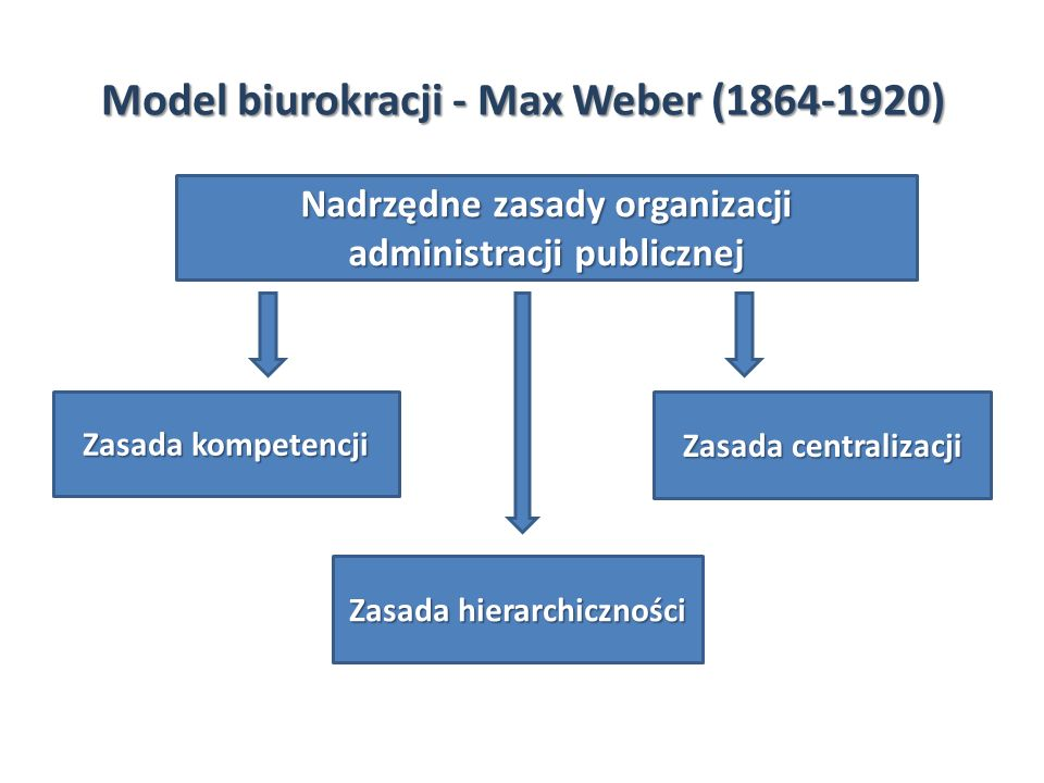 Model biurokracji - Max Weber (1864-1920)