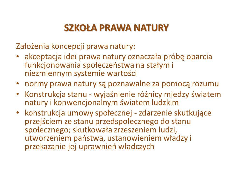 SZKOŁA PRAWA NATURY Założenia koncepcji prawa natury: