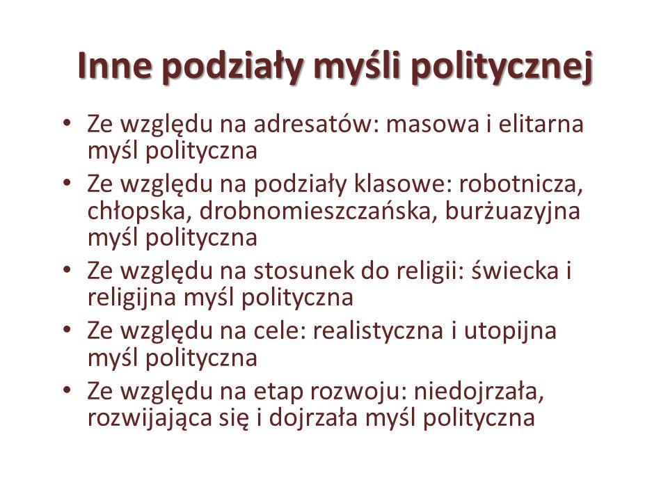 Inne podziały myśli politycznej