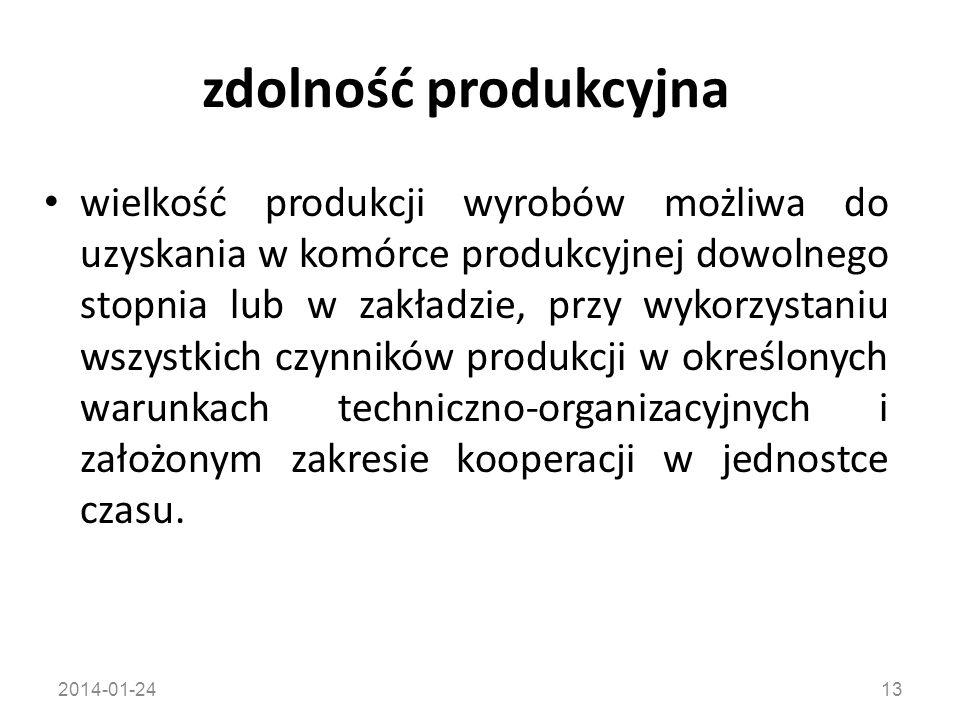 zdolność produkcyjna