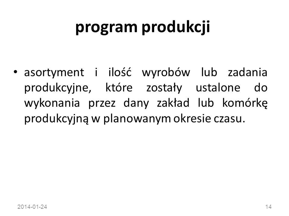 program produkcji