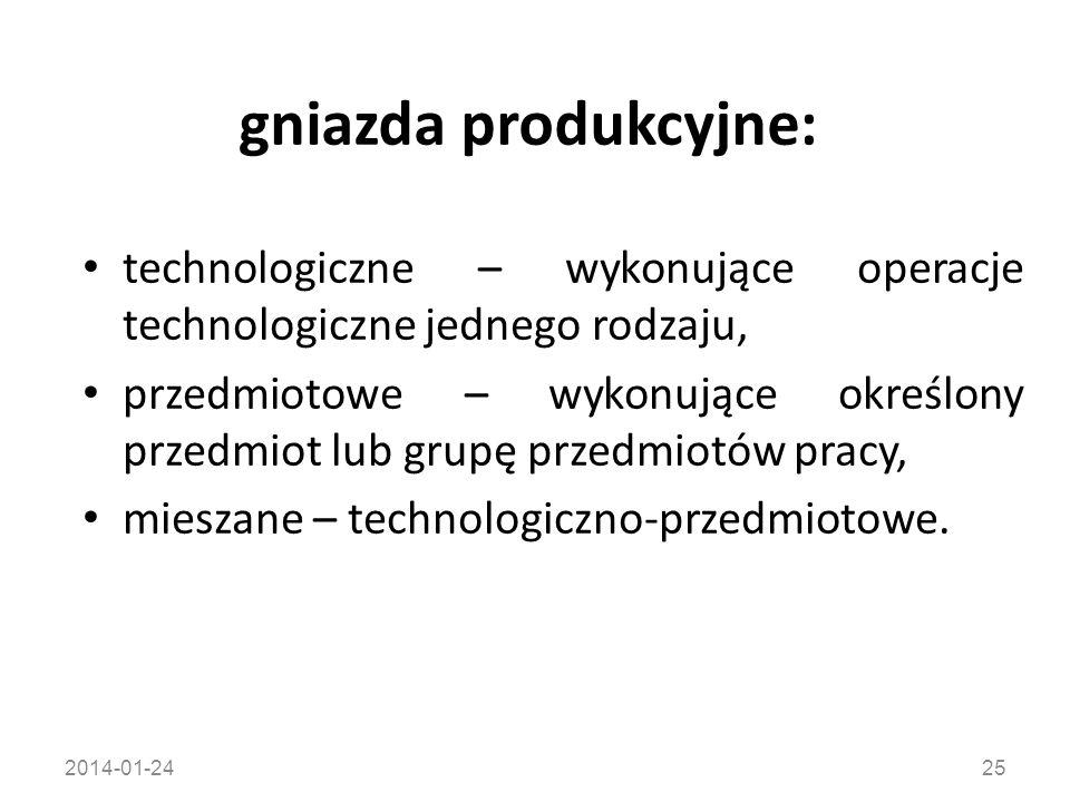 gniazda produkcyjne: technologiczne – wykonujące operacje technologiczne jednego rodzaju,