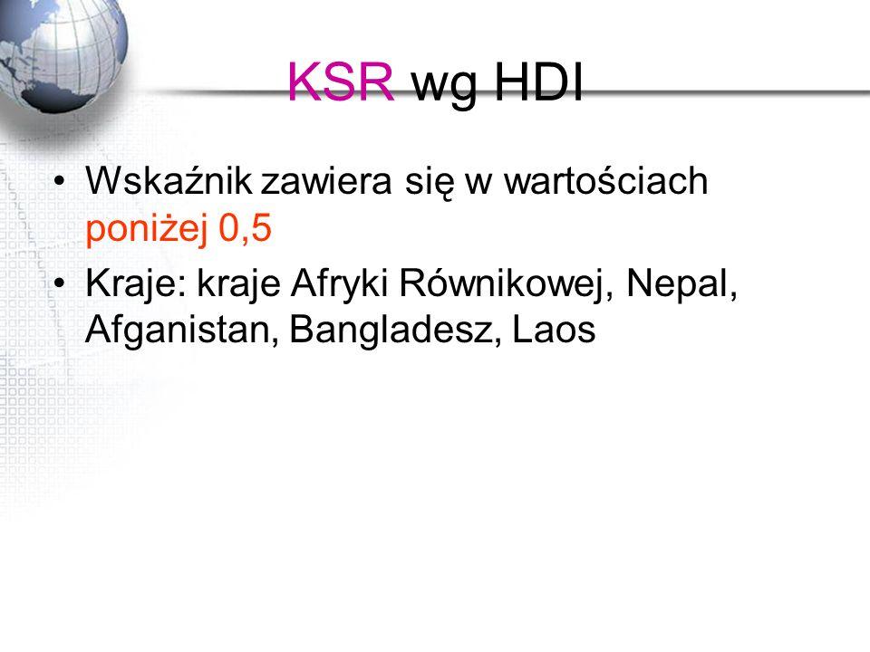 KSR wg HDI Wskaźnik zawiera się w wartościach poniżej 0,5
