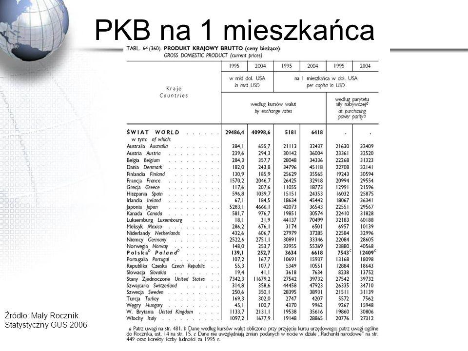 PKB na 1 mieszkańca Źródło: Mały Rocznik Statystyczny GUS 2006