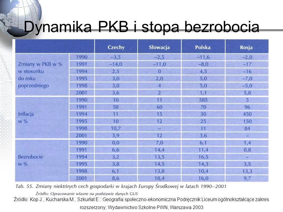 Dynamika PKB i stopa bezrobocia