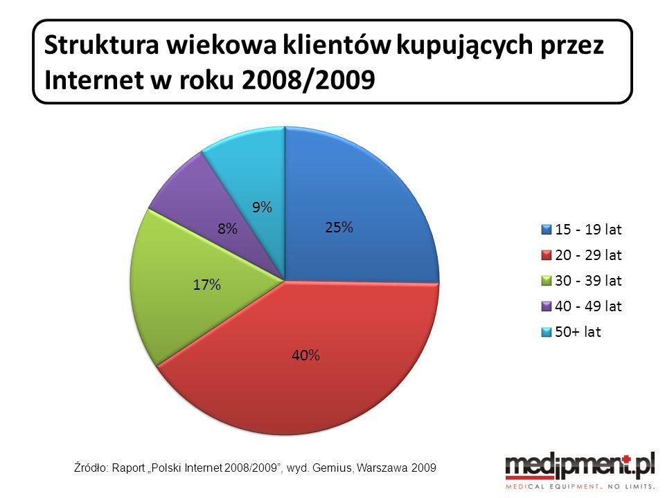 Struktura wiekowa klientów kupujących przez Internet w roku 2008/2009