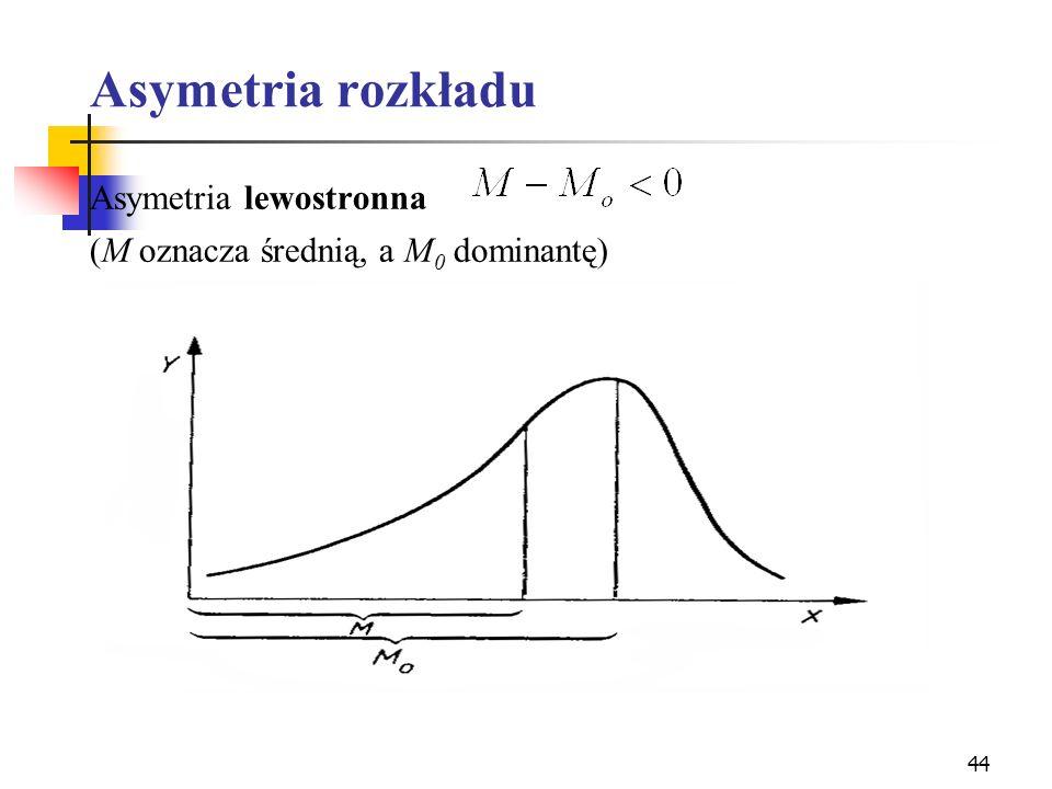 Asymetria rozkładu Asymetria lewostronna