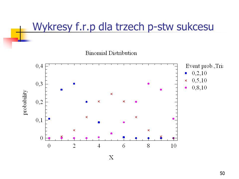 Wykresy f.r.p dla trzech p-stw sukcesu