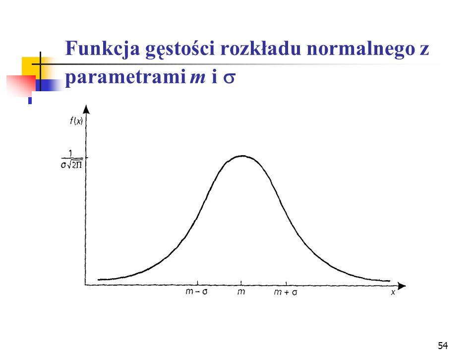 Funkcja gęstości rozkładu normalnego z parametrami m i s