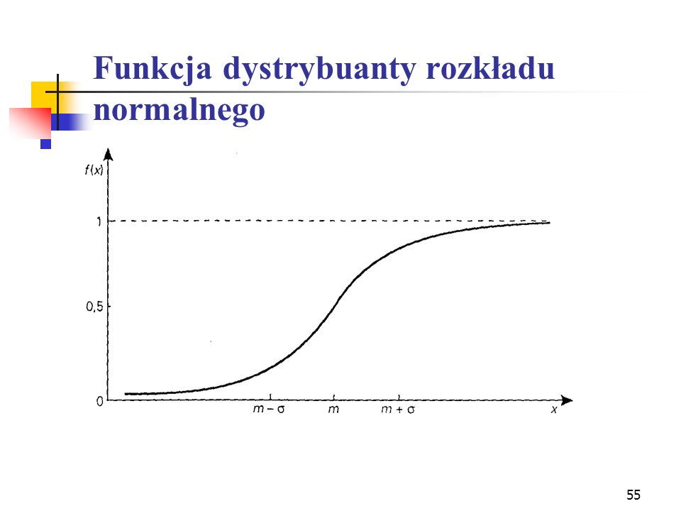 Funkcja dystrybuanty rozkładu normalnego