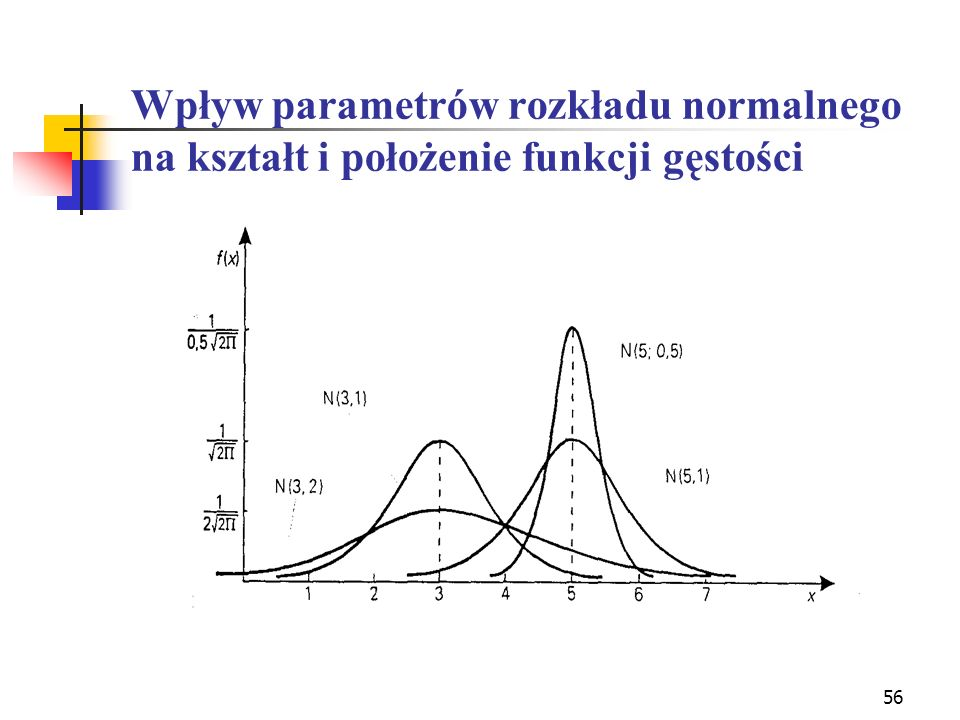 Wpływ parametrów rozkładu normalnego na kształt i położenie funkcji gęstości