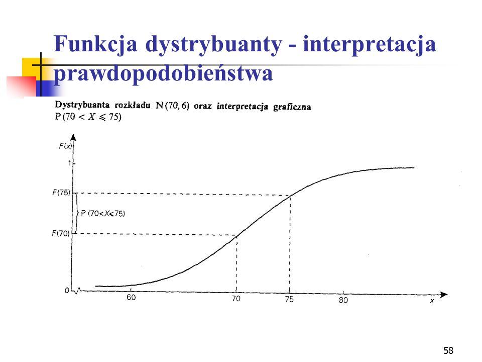 Funkcja dystrybuanty - interpretacja prawdopodobieństwa