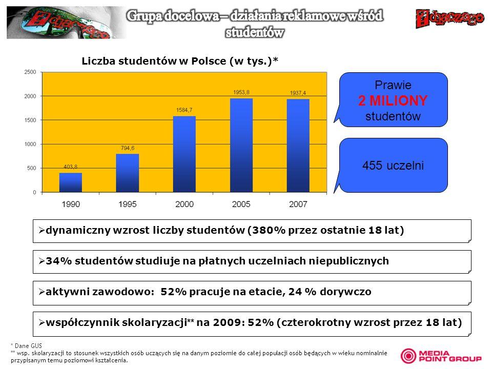 Liczba studentów w Polsce (w tys.)*