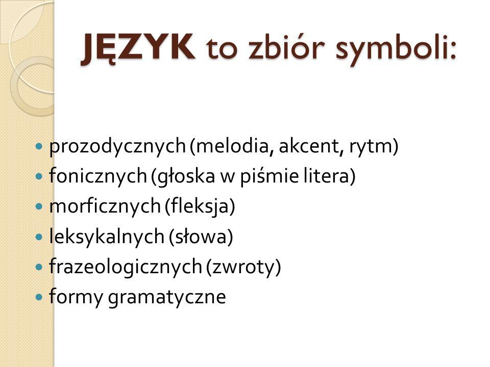 JĘZYK to zbiór symboli: