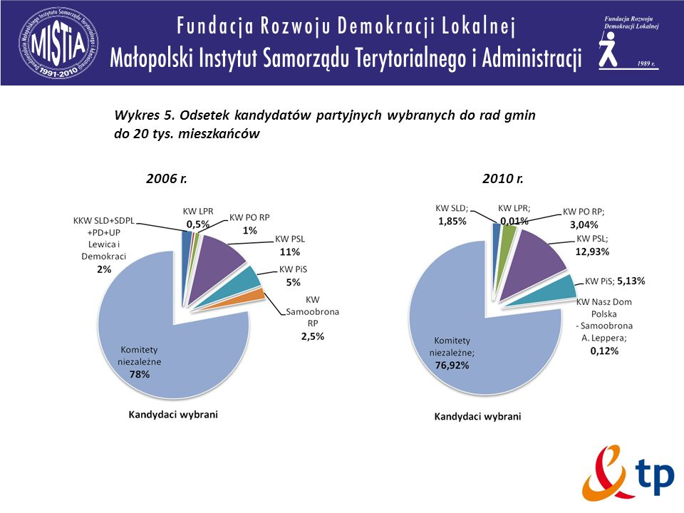 Wykres 5. Odsetek kandydatów partyjnych wybranych do rad gmin do 20 tys. mieszkańców