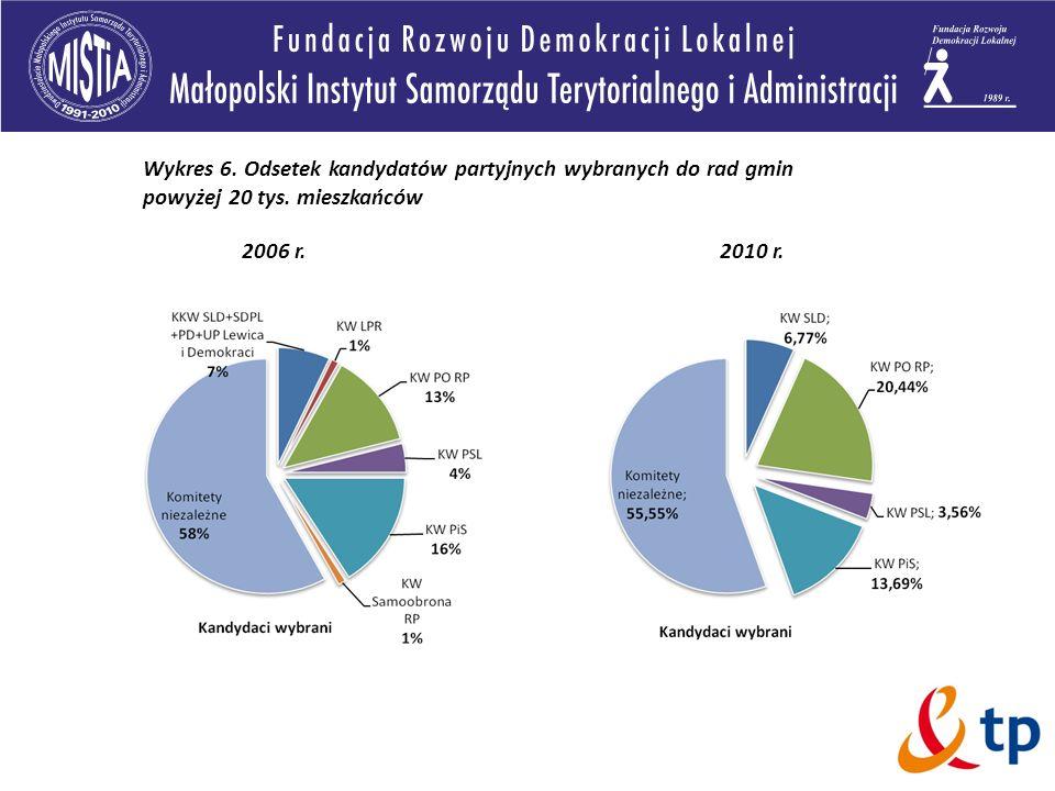 Wykres 6. Odsetek kandydatów partyjnych wybranych do rad gmin powyżej 20 tys. mieszkańców