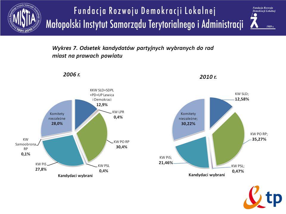 Wykres 7. Odsetek kandydatów partyjnych wybranych do rad miast na prawach powiatu