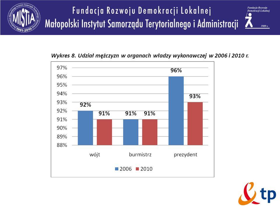Wykres 8. Udział mężczyzn w organach władzy wykonawczej w 2006 i 2010 r.