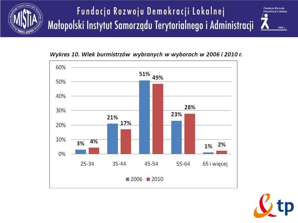 Wykres 10. Wiek burmistrzów wybranych w wyborach w 2006 i 2010 r.