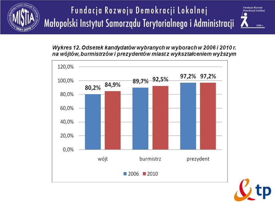 Wykres 12. Odsetek kandydatów wybranych w wyborach w 2006 i 2010 r