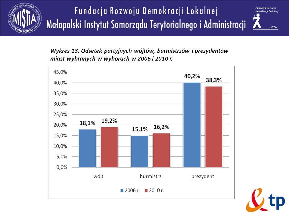 Wykres 13. Odsetek partyjnych wójtów, burmistrzów i prezydentów miast wybranych w wyborach w 2006 i 2010 r.