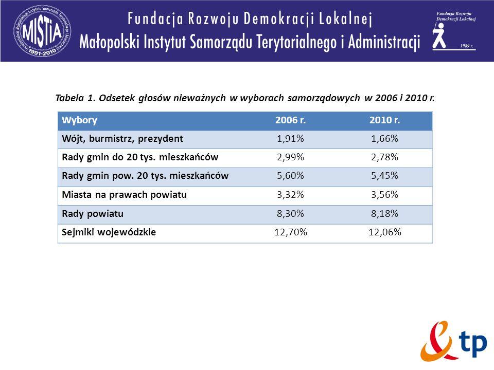Tabela 1. Odsetek głosów nieważnych w wyborach samorządowych w 2006 i 2010 r.